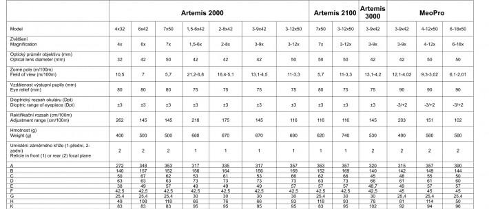 Technická data ARTEMIS